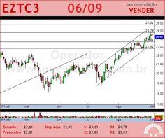 EZTEC - EZTC3 - 06/09/2012 #EZTC3 #analises #bovespa
