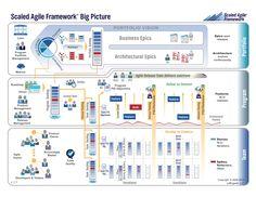 scaled agile framework big picture