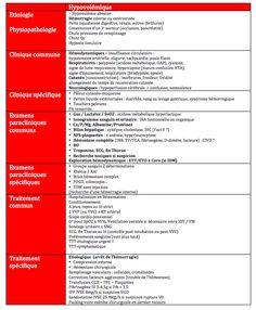 choc hypovolemique / hemorragique