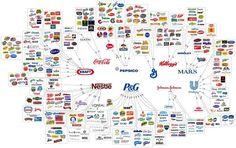 図解で見る有名ブランドを支配する10の巨大ブランド(インフォグラフィック) | SEO Japan