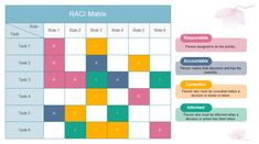 Image Result For Raci Matrix  Raci