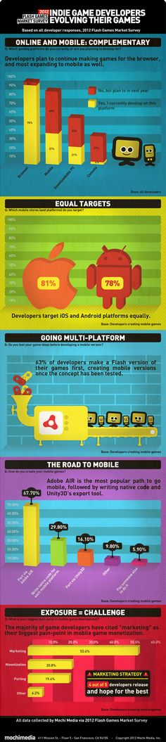 86 percent of Flash game developers are expanding into mobil  Read more at http://venturebeat.com/2012/12/20/mochi-media-says-86-percent-of-flash-game-developers-are-expanding-into-mobile-exclusive/ mochi long infographic