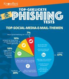"""Der Anbieter der weltweit größten Plattform für die Schulung des Sicherheitsbewusstseins und simuliertes Phishing, KnowBe4, veröffentlicht die Ergebnisse seines """"Q4 2020 Phishing Reports""""."""