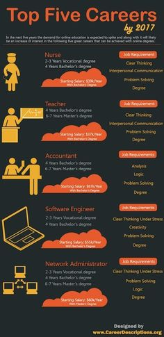 Career infographic & Advice Infographics on best Educational career opportunities by 2017 with network admin. Image Description Infographics on best Career Choices, Career Opportunities, Career Advice, Career Change, Career Path, Career Counseling, Education College, Higher Education, Elementary Counseling