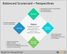 See how 24point0's #BalancedScorecard #PowerPoint template was used at the University of California to help their executive team to align their goals to with the University's vision and mission.
