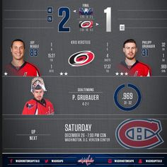 Statistical breakdown of the Caps 2-1 victory. Next game Dec. 26...