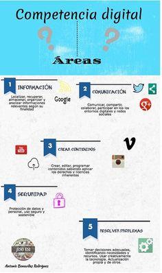 Áreas de la competencia digital, por Antonio Benavides