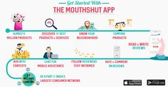 MouthShut is your go-to app for product/service related feedback and research. You can read reviews, write reviews, compare products, view specifications, know your neighbourhood using the MouthShut App.