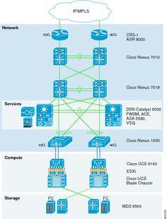 Cisco Virtualized Multi-Tenant Data Center Framework [Data Center Designs: Server Networking] - Cisco Systems
