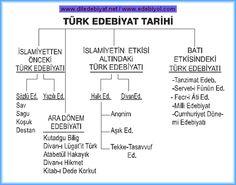 2480_turk-edebiyati-tarihi-semasi