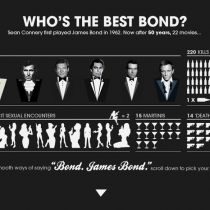 James Bond is one of the most enduring film series of recent times.
