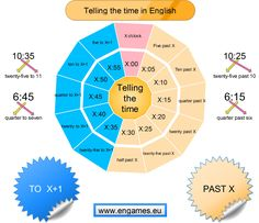 Telling the time in English is not easy. To help you teach or learn this I have prepared a mind map and several original and effective activities.