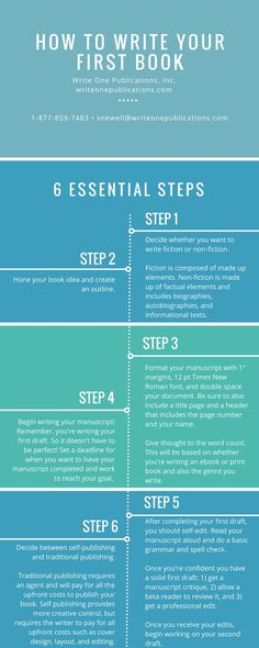 Here are six essential steps for writing your first book! // how to write a book // write a book // for beginners // how to write a book for beginners // novels // tips // ideas Creative Writing Tips, Book Writing Tips, Writing Words, Fiction Writing, Writing Quotes, Writing Prompts, Writing A Book Outline, Writing Ideas, Paragraph Writing