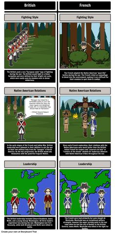French and Indian War - T-Chart: Compare the French and the British using our T-Chart layout from their fighting styles to their different leadership! This is a great activity for your students to do!
