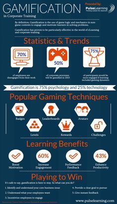Gamification in Corporate Training - Infographic