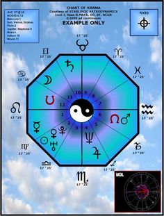 CHART OF KARMA: The signs that appear on the major angles indicate the Karmic Cross for the current lifetime. The chart shows a Fixed Cross indicating that the individual will be very aware that the Soul is being tested and the current lifetime experience will have periods of definitive quiescence followed by periods of definitive turmoil and upheaval... very black and white with no grey. This will be ongoing throughout life.