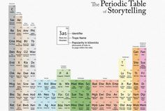 Storytelling Periodic Tables