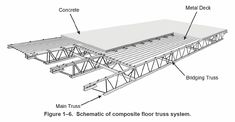 flat roof 30 foot steel truss - Buscar con Google                                                                                                                                                                                 More