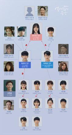 Top Korean Dramas, Korean Drama Funny, Korean Drama List, Korean Drama Series, Drama Tv Series, Korean Drama Quotes, Drama Film, Korean Actors, Ong Seung Woo