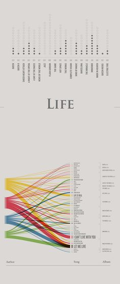 A data visualization about Queen discography. Throw the use of the most used words Love, Time, Life, World and Heaven we can understand the life vision of each component of the British band. Download PDF from http://www.visualizing.org/visualizations/quee…