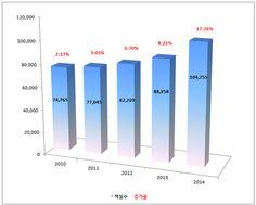 당황스러울 지경입니다. 시장 상황을 보는 시각은 최근 1, 2년 사이에 급변했군요. 불과 1년 전만 해도,,,,,  #KoreaHotel #Hotel #호텔 #호텔공급