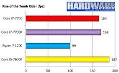 Core i7-7700 Review