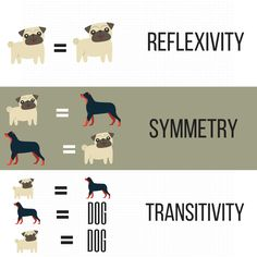 Stimulus equivalence! Reflexivity (A=A), Symmetry (A=B and B=A), and Transitivity (A=B and B=C, therefore A=C). In short, after teaching two stimulus relations, a third relation can be derived and learned for free! #ABA #appliedbehavioranalysis #bfskinner #bcba