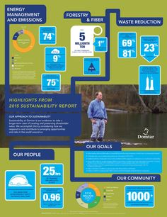 Domtar Releases 2015 Sustainability Report   3BL Media
