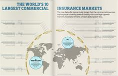 The World's 10 Largest Commercial Insurance Markets - The new Swiss Re sigma study shows that the commercial insurance marketplace is leaning towards liability risks and high-growth markets. Australia remains a major global player too. Swiss Re, Insurance Business, Commercial Insurance, Insurance Broker, Online Business, Infographic, Career, Study, Australia