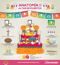 Day of the Dead - anatomy of the altar of the dead ~ #sugarskull #diadelosmuertos