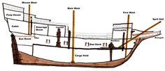 Cross section of the Mayflower and a description of the areas of the ship. | CC C3 W2