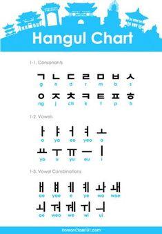 Korean alphabet hangul korean alphabet is 24 letters korean alphabet hangul learn to read korean in one dayHow Many Korean Characters Are There In Total… Learn Basic Korean, How To Speak Korean, Korean Words Learning, Korean Language Learning, Spanish Language, French Language, Learning Spanish, Italian Language, German Language