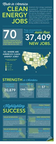 Clean energy jobs #infographic #cleantech