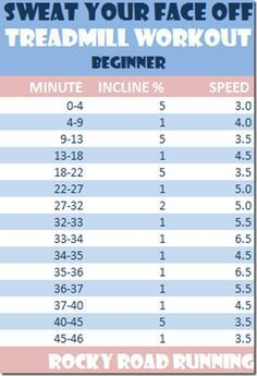 45 minute treadmill workout- Beginner. This seems easy,but good for endurance | best stuff