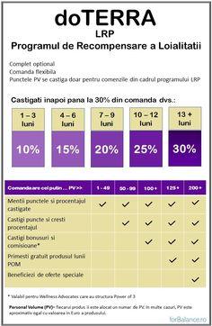 Cea mai buna modalitate de a cumpara produse doTERRA este prin LRP – Loyalty Rewards Program (Programul de Recompensare a Loialitatii).