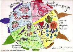 Cuando estudiar Historia es divertido y algo más: Mandala Histórico CULTURA INCA, MAYA Y AZTECA