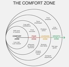 Comfort Zone – Important Distinction We learn best by systematic training. We rarely learn from reading a book and we rarely transform from a workshop. Remember back in schook when you worked a full year on a single book… Self Development, Personal Development, Life Skills, Life Lessons, Coping Skills, Systemisches Coaching, Life Coaching Tools, Coaching Questions, Low Self Confidence