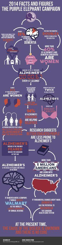 The Purple Elephant - 2014 Facts and Figures  #endalz #alzheimers #alz #caregiver #love
