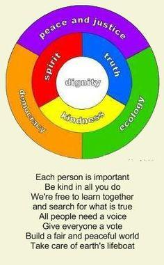 UU Principles graph in few words.