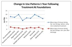 """Dual Diagnosis treatment = better outcomes & improved quality of life. Foundations Recovery Network programs rank in the top 5% of treatment programs and has been featured as a """"Best Practices"""" organization in treating co-occurring disorders."""