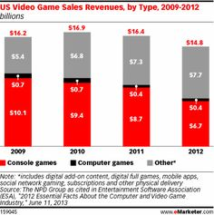 Mobile Gaming Revenues Lag Behind Other Channels - eMarketer