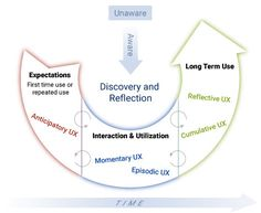 Change Management of the Product Experience, Part 2 :: UXmatters Change Management, Web Magazine, User Experience, Decision Making, Diagram, Models, Templates, Making Decisions, Fashion Models