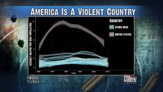 America = A Violent Country via The Young Turks on @Current TV