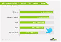 #SocialMedia und #Fashion – Welche Chancen bietet #SocialMediaMarketing für die Modebranche? #Twitter
