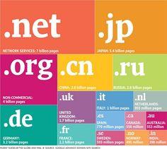 Infografía: Los dominios más populares - Hipermedial -