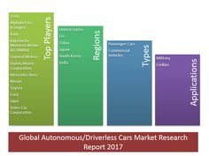In this report, the global Autonomous/Driverless Cars market is valued at USD XX million in 2016 and is expected to reach USD XX million by the end of 2022, growing at a CAGR of XX% between 2016 and 2022. Click Here- http://bit.ly/2v1Drz5