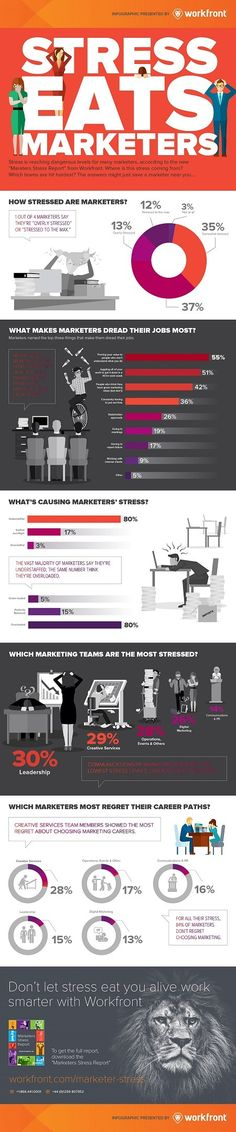 How Stressed Are Marketers?