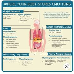 body health Emotions Affect Our Physical Health %% Health And Beauty, Health And Wellness, Health Tips, Health Fitness, Health Care, Health Facts, Wellness Tips, Physical Pain, Emotional Pain