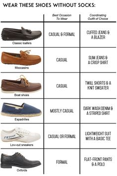 A Men's Guide to Wearing Shoes Without Socks Beat the heat by going sockless! Not sure which shoes are your best bet for the trendy look? Check our guide and click through for examples. Mens Style Guide, Men Style Tips, Shoes Without Socks, Men's Shoes, Dress Shoes, Wing Shoes, Dress Loafers, Shoes Style, Foot Powder