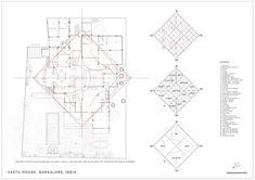 Vastu House,orientation & placement plan